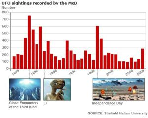 Graph comparing spikes in numbers of sightings reported to MoD and release of films about ET - the total for 2009 was the second highest on record following 1978 and the release of Close Encounters of the Third Kind (credit: Guardian.co.uk]